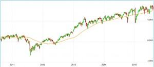 Schweizer Aktienmarkt mit relativer Stärke