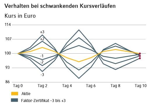 Commerzbank Faktor-Zertifikate