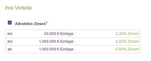 Bank11direkt Tagesgeld Zinsen