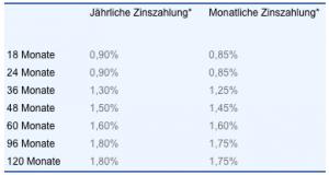 VTB Direktbank Festgeld Erfahrungen