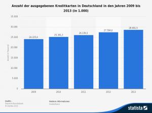 Anzahl der vergebenen Kreditkarten in Deutschland bis 2013
