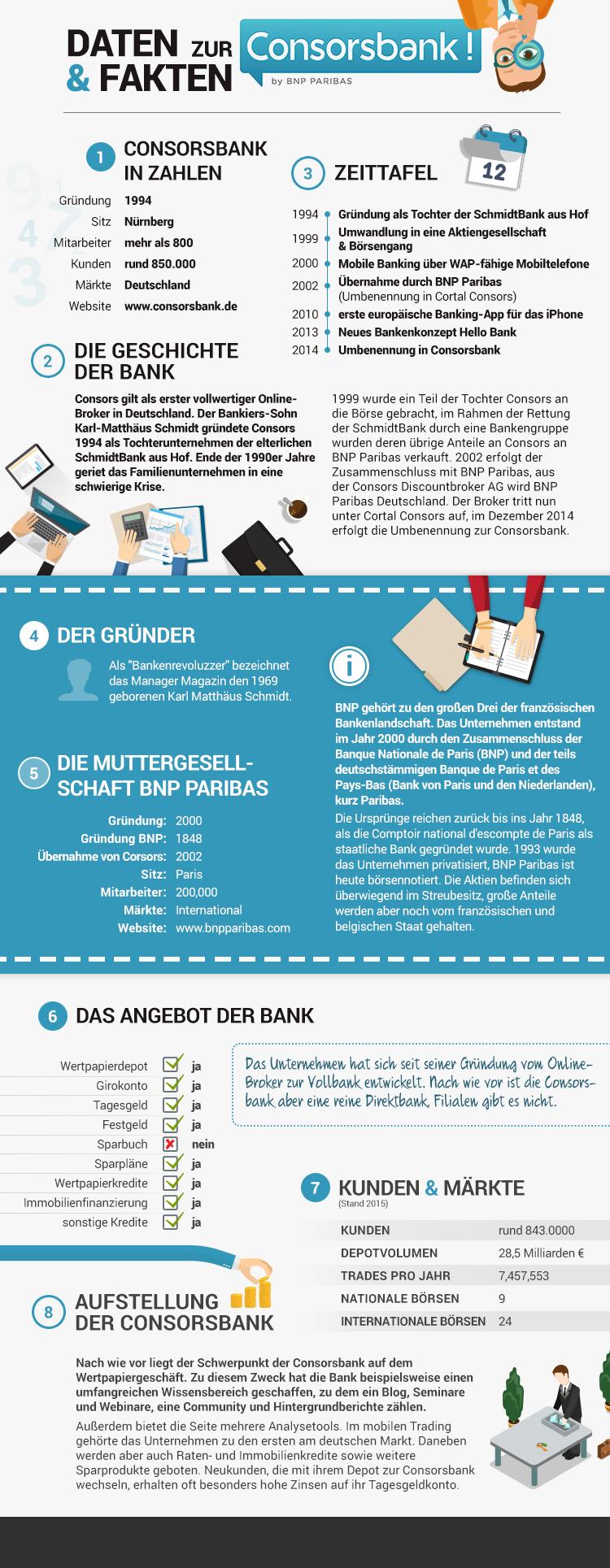 Consorsbank Daten und Fakten