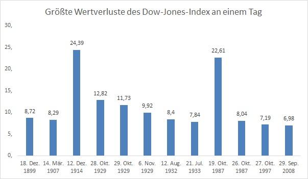 Börsencrash Ranking