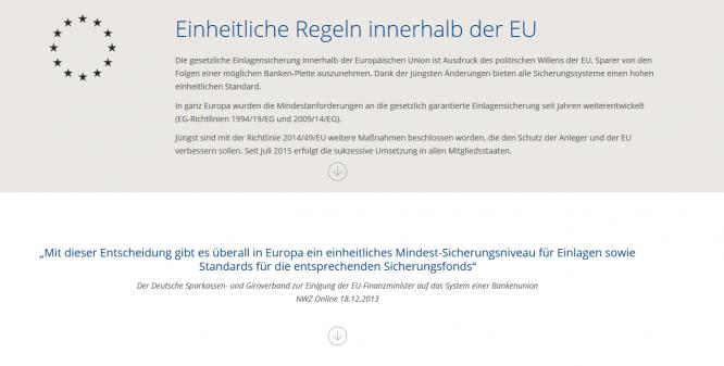 Das EU-Recht sieht eine Einlagensicherung von bis zu 100.000 Euro vor