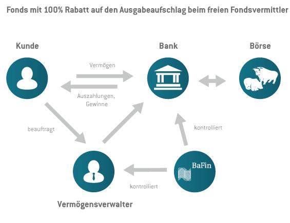 Erklärungsmodell des Konzeptes bei fondsvermittlung24.de