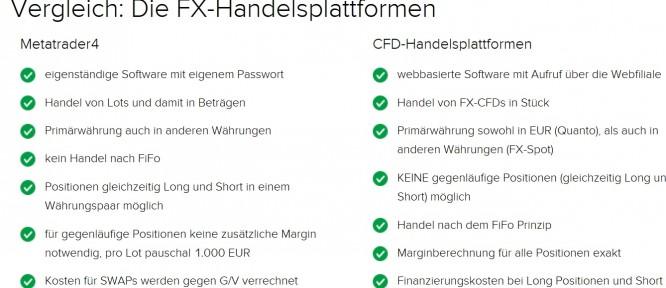 flatex Forex Handel - Vergleich Plattformen