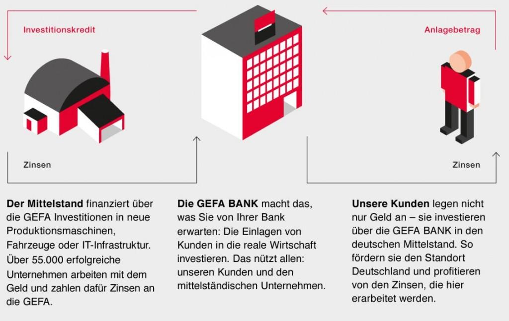 Schaubild zum GEFA Bank Finanzmodell
