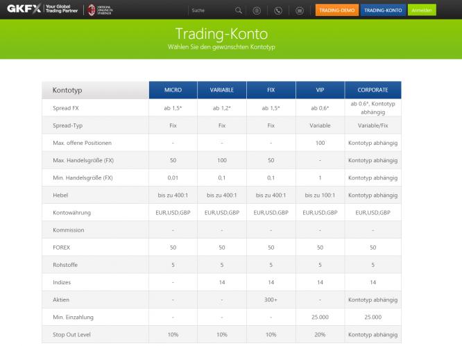 Trading Konten von GKFX