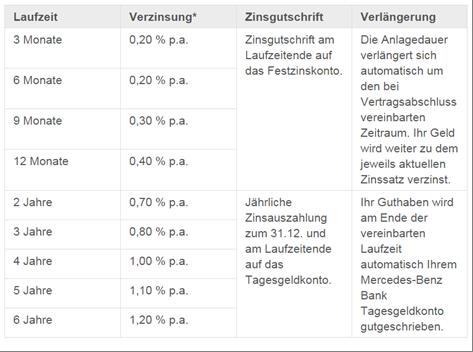 Das Festzins-Angebot der Mercedes-Benz Bank