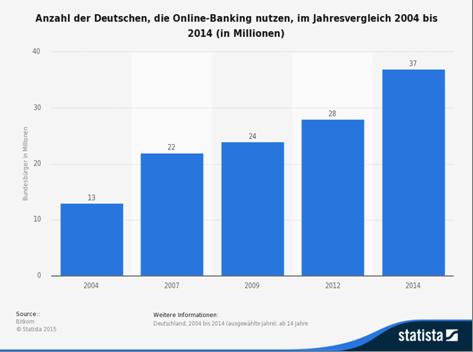 Statistik zur Nutzung von Online Banking in Deutschland