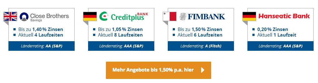 Zinspilot Partnerbanken im Überblick