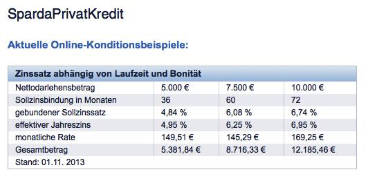 Zinssatz und Laufzeit sind Bonitätsabhängig (Zinssätze der Sparda-Bank)