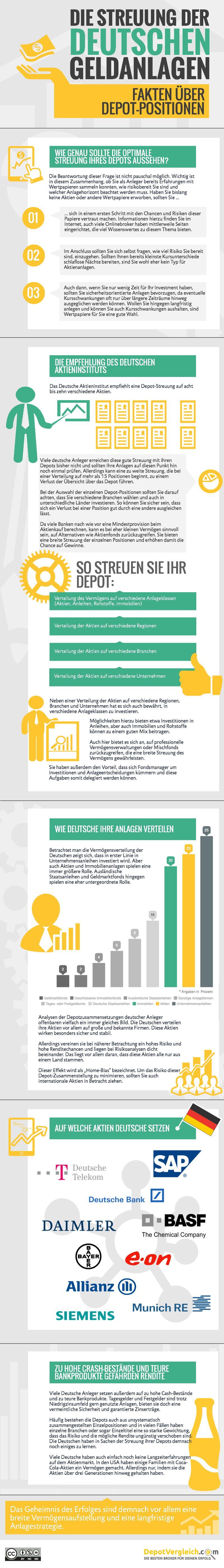 Streuung deutscher Geldanlagen