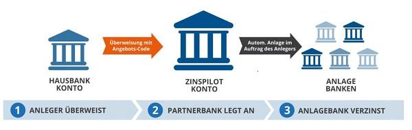 Von der Hausbank über Zinspilot zur Anlagebank Bild: