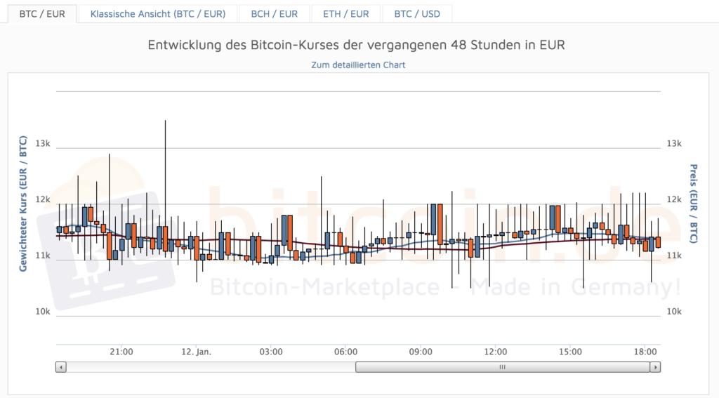 Bitcoin.de Bitcoins Entwicklung