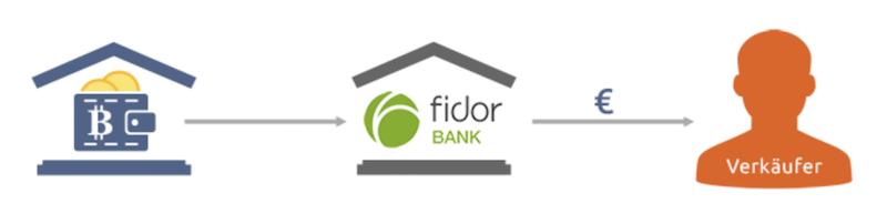 Bitcoin.de Fidor Bank Zusammenarbeit