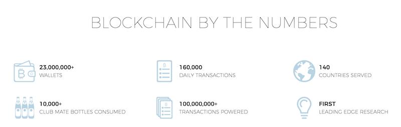 Blockchain.info Erfahrungen von Depotvergleich.com