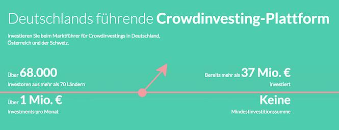 Companisto Crowdinvesting