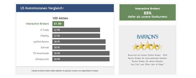 Vergleich der US Kommissionen bei Interactive Brokers