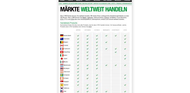 LYNX Broker weltweit handeln