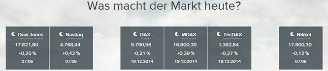 Consorsbank Marktanalyse