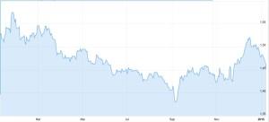 Australischer Dollar zuletzt stark