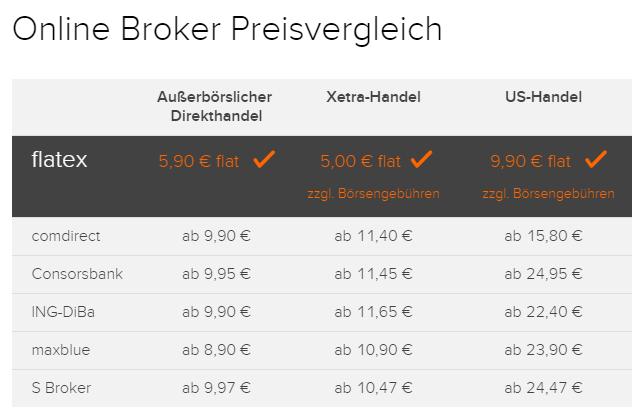 flatex Preisvergleich