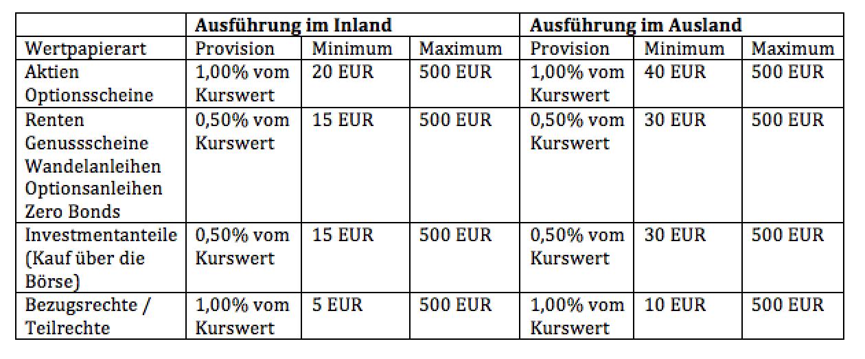 GLS Bank Kosten