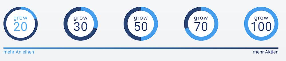 growney Anlagestrategien