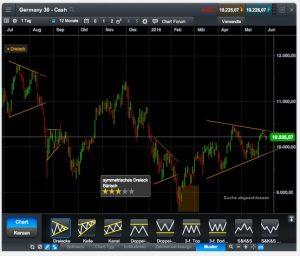 CMC Markets Spreads Gebühren