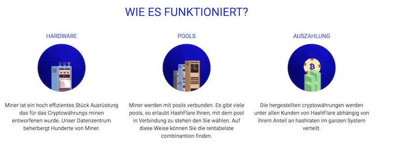 HashFlare Erfahrungen von Depotvergleich.com