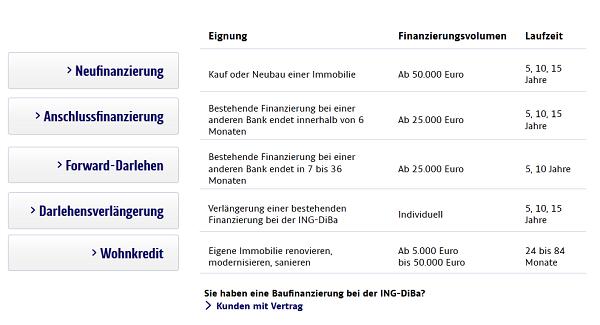 Mehrere Darlehensarten bei der ING-DiBa