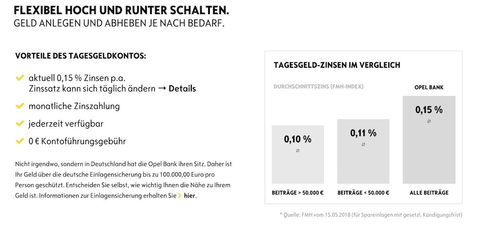 Opel Bank Tagesgeld Erfahrungen von Depotvergleich.com