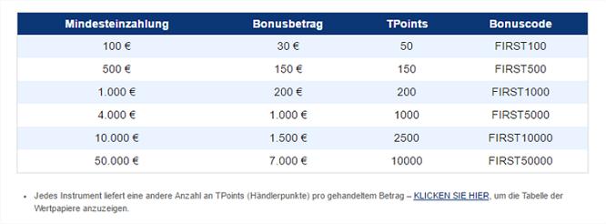 Plus500 Bonus Tabelle