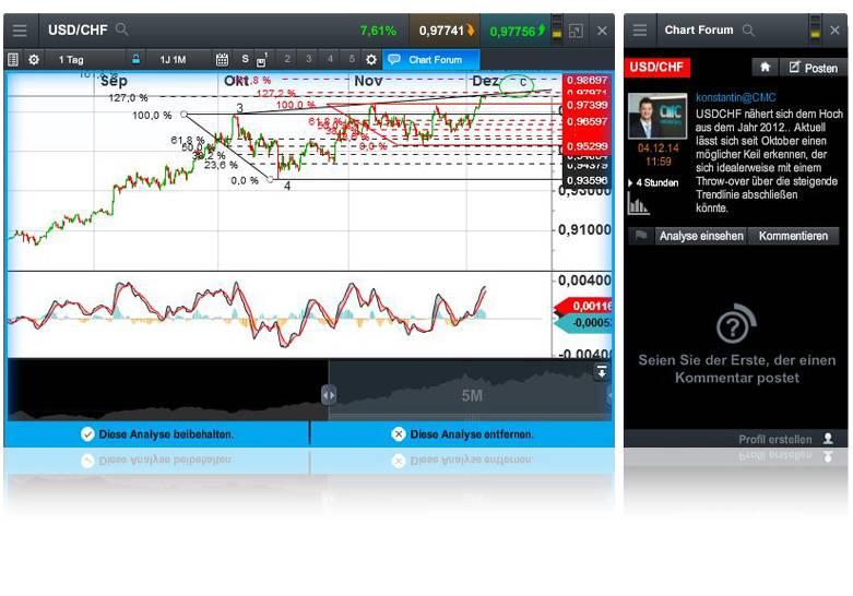 Die technische Analyse ist ein wichtiges Werkzeug für Trader.