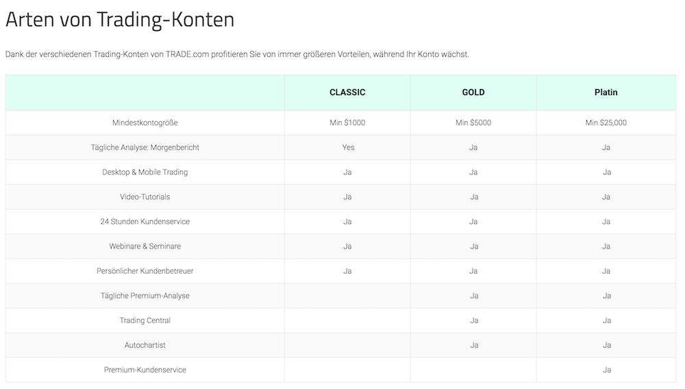 Trade.com Kontoarten