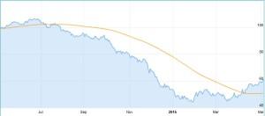 Ölpreis steigt und steigt!