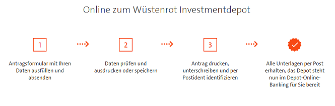 Wüstenrot Investmentdepot Anmeldung