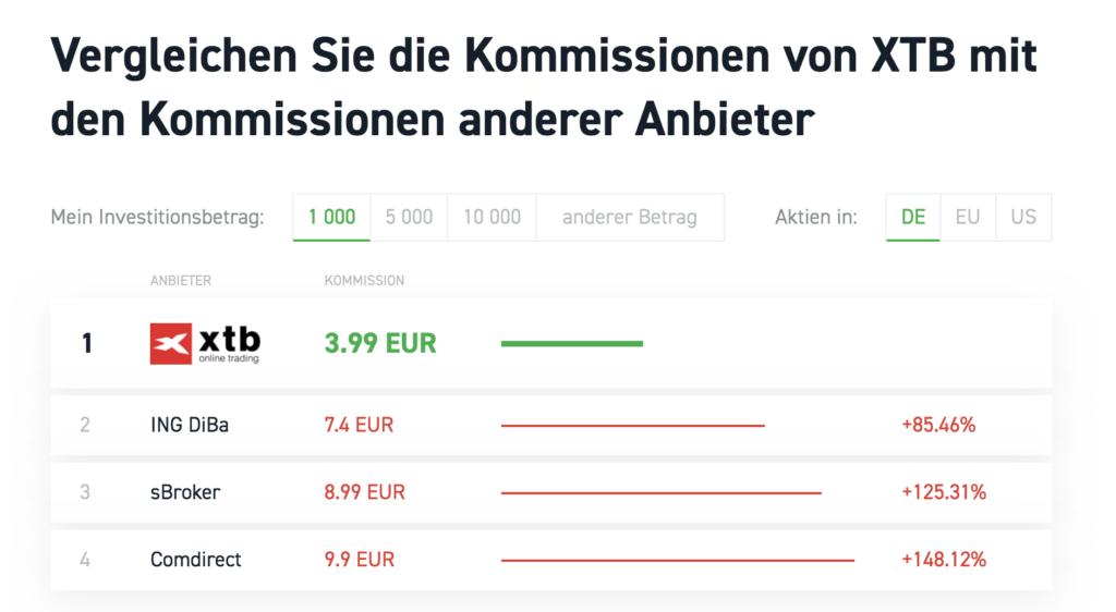 Die XTB Kommissionen schneiden im Vergleich zur Konkurrenz um einiges besser ab